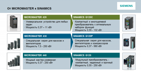 Стратегия перехода с MICROMASTER на SINAMICS