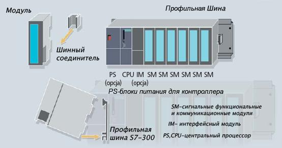 Simatic S7-300, конструктивные особенности